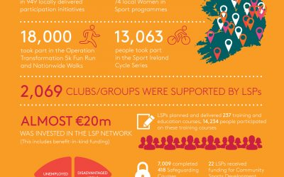 Sport Ireland Hails Work of LSP's